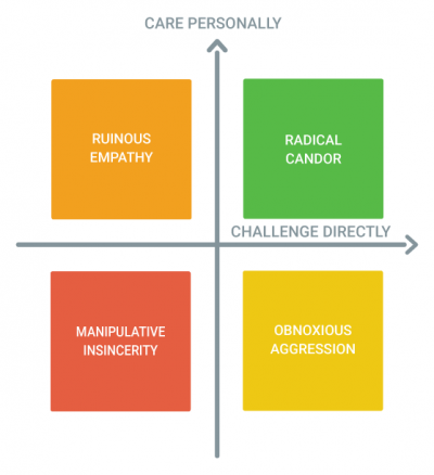 A Radical Candor Rollout: Interview With Gather