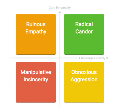 How To Introduce Radical Candor In Your Organization
