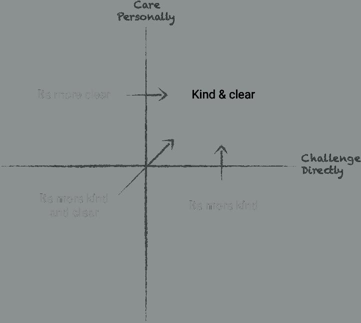 radical-candor-criticism