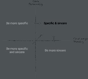 radical candor praise