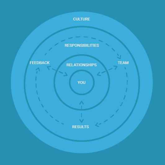management-philosophy-circle