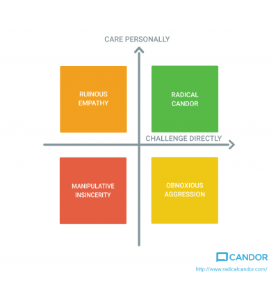 Radical Candor Is NOT Brutal Honesty
