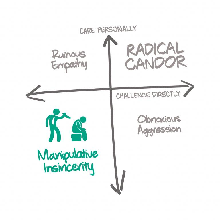 Radical Candor 2X2 Icon Manipulative Insincerity White Bg