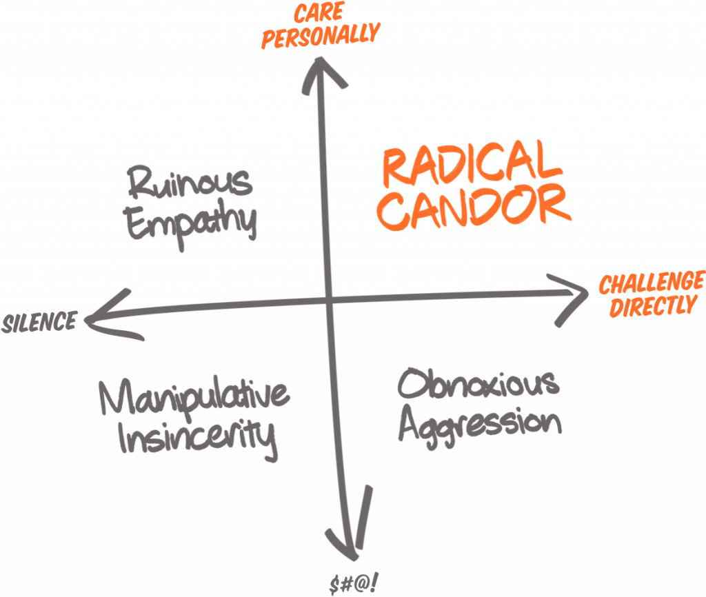 Radical Candor direct reports